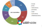 智能照明百亿市场引领LED发展